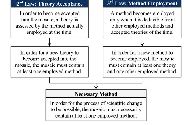 Necessary-method-theorem.jpg