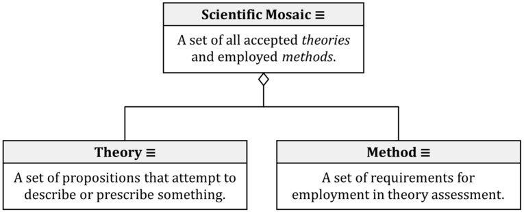 Scientific Mosaic Theory Method Class Diagram.png
