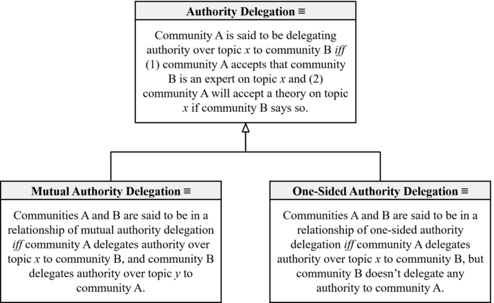 Authority Delegation Taxonomy (Overgaard-Loiselle-2016).png