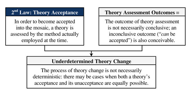 Underdetermined-theory-change.jpg