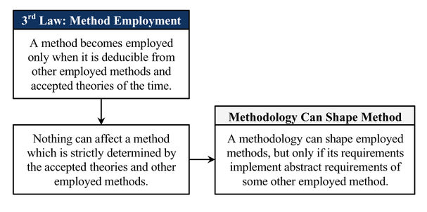 Methodology-shapes-method.jpg