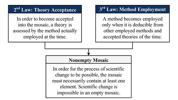 Non-empty-mosaic-theorem.jpg