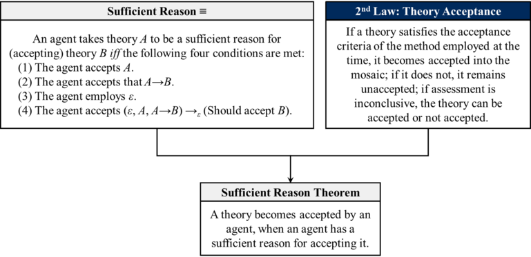 Sufficient Reason theorem (Palider-2019).png