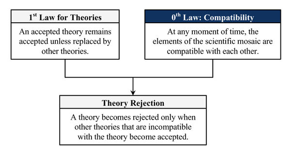 Theory-rejection-theorem.jpg