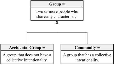 Group Community Accidental Group (Overgaard-2017).png