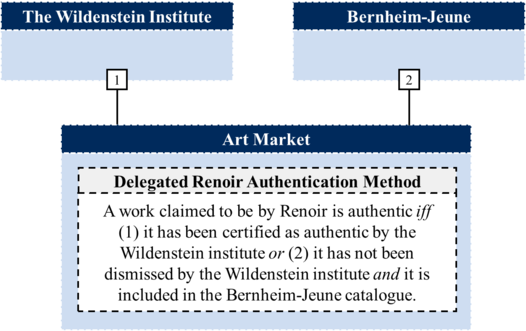 Art Market Renoir Authority Delegation Structure (Loiselle-2017).png
