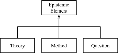 Ontology of Epistemic Elements (Rawleigh-2018).png